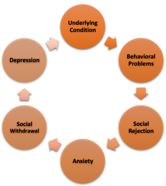 ASAC Anxiety Cycle